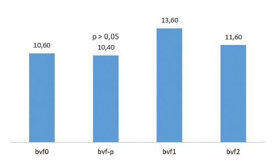 Binokulární vergenční facilita a její změny u kontaktní čočky typ 1 (bvf1) a typ 2 (bvf2)