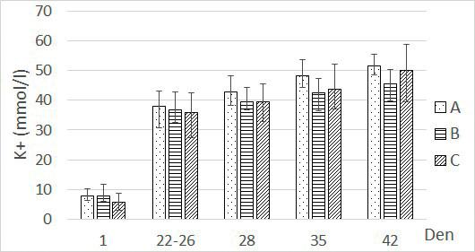 Závislost hladiny kalia na době skladování v podskupinách. Spočítáno jako aritmetický průměr s rozmezím minimální a maximální změřené hodnoty.