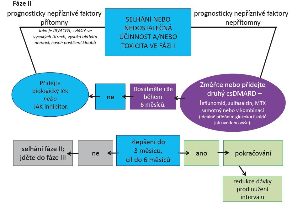 Obr. 1b Doporučený algoritmus léčby RA podle EULAR 2016