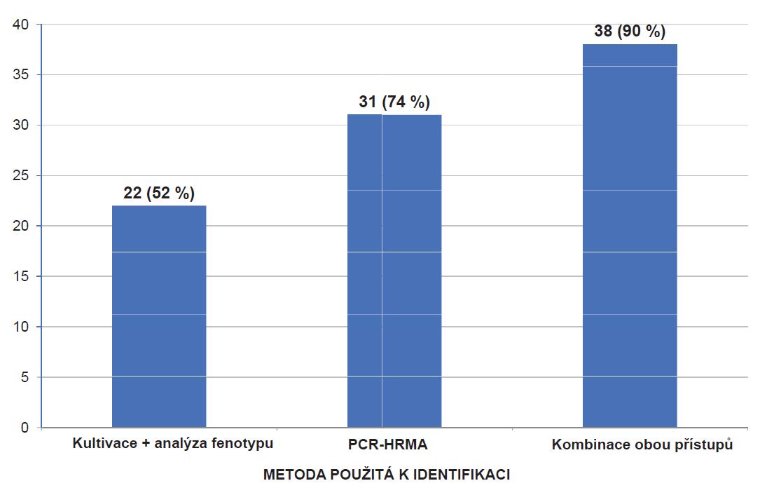 Srovnání úspěšnosti použitých metod ve vztahu k identifikaci dermatofytů na úroveň druhu z celkového počtu 42 prokázaných dermatomykóz