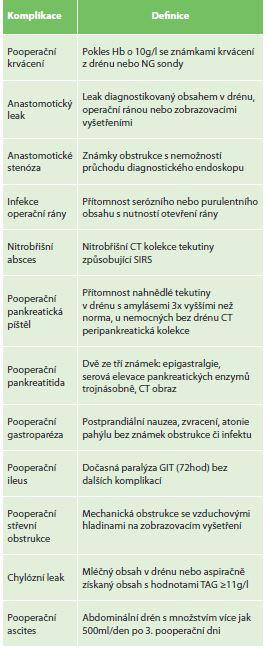 Definice časných chirurgických komplikací po gastrektomii dle Junga<br> Tab. 2: Definition of complications after gastrectomy (Jung 2012)