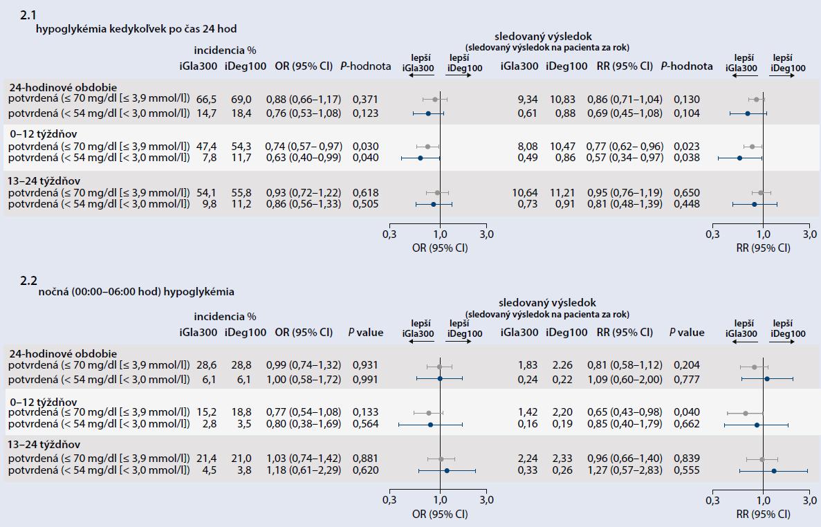 Hypoglykémie: 2.1 kedykoľvek počas dňa (24 hod) a 2.2 nočné. Deskriptívna analýza 2 skupín – jedna liečená iGla300 a druhá iDeg100 – úroveň 1 hypoglykémia s hodnotou glukózy ≤ 3,9 mmol/l a úroveň 2 s hodnotou glukózy < 3,0 mmol/l
