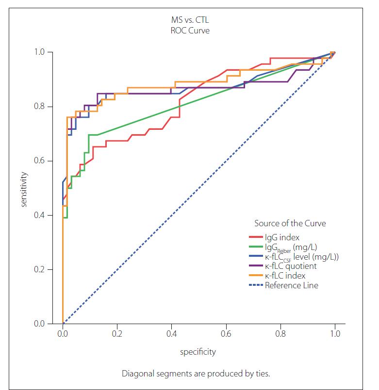 Fig. 1. ROC curves for analysed markers of intrathecal Ig synthesis in diagnostics of MS.<br> Optimal cut-off values (Youden´s index, J) were determined as: 0.76 for IgG index (J = 0.541), 0.89 mg/L for IgGReiber (J = 0.600), 1.08 mg/L for κ-fLCCSF level (J = 0.713), 0.0994 for κ-fLC quotient (J = 0.729) and 18.15 for κ-fLC index (J = 0.745)<br> κ-fLC – kappa free light chains; CSF – cerebrospinal fluid; CTL – control group; Ig – immunoglobulin; ROC – receiver operating characteristic<br> Obr. 1. ROC krivky pre analyzované markery intratekálnej syntézy Ig v diagnostike SM.<br> Optimálne definované hodnoty cut-off (Youdenov index, J) boli: 0,76 pre IgG index (J = 0,541); 0,89 mg/l pre IgGReiber (J = 0,600); 1,08 mg/l pre hladinu κ-fLC v likvore<br> (J = 0,713); 0,0994 pre κ-fLC kvocient (J = 0,729) a 18,15 pre κ-fLC index (J = 0,745).<br> κ-fLC – voľné ľahké reťazce kappa; CSF – cerebrospinálny mok; CTL – kontrolná skupina; Ig – imunoglobulín; ROC – receiver operating characteristic