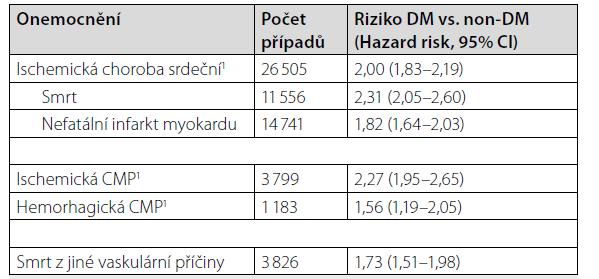 Riziko iCMP ve skupině diabetiků v porovnání se skupinou nediabetiků (2)