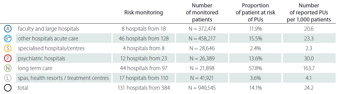 Detailed monitoring of pressure ulcers – risk of pressure ulcers.