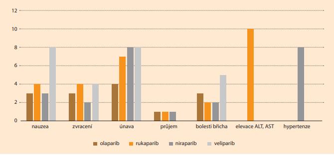 Závažné nehematologické NÚ PARPi [10,11]. Graph 1. Severe non-hematologic AEs of PARPi [10,11].