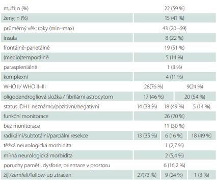 Charakteristika souboru 37 pacientů s nízkostupňovými gliomy.