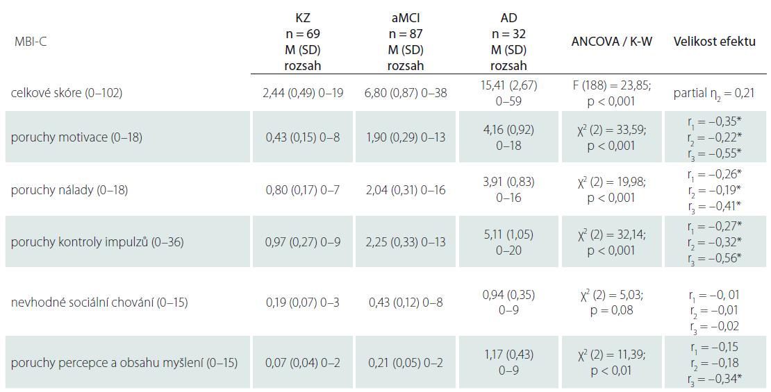 Rozdíly ve skórech MBI-C mezi diagnostickými skupinami.