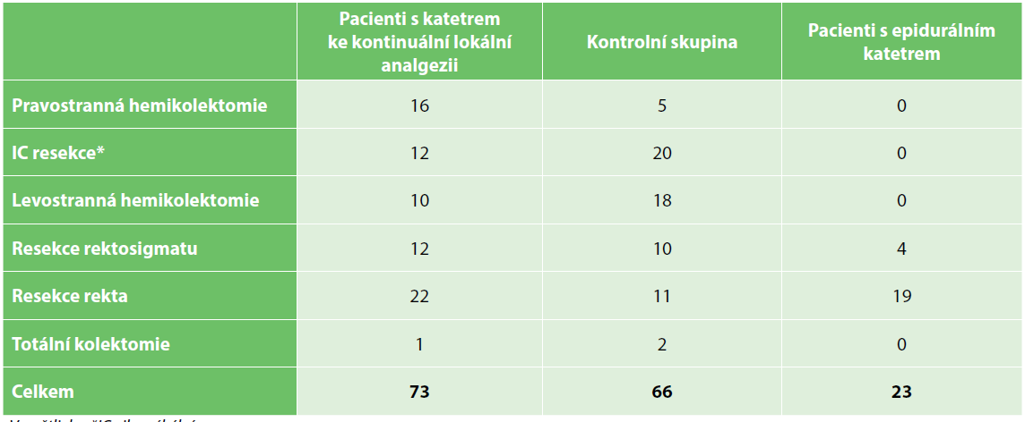 Typy kolorektálních operací ve skupinách<br> Tab. 2. Types of colorectal procedures in the groups