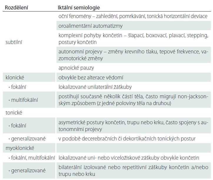 Klasifikace novorozeneckých záchvatů dle klinických projevů [4].