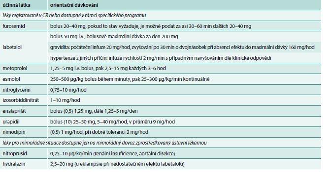 Tab. 15. Parenterální antihypertenziva vhodná k použití při emergentních situacích