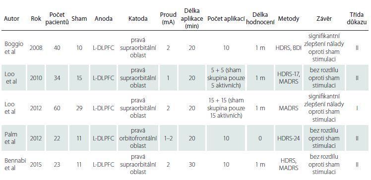 Souhrn významných recentních studií při užití anody nad L-DLPFC a katody nad supraorbitální/orbitofrontální oblastí při terapii deprese a jejich síla důkazu; převzato z Lefaucheur et al [34]. Prokázány pravděpodobný učinek u pacientů bez lékové rezistence a pravděpodobná absence účinku u pacientů s farmakorezistentní depresí – síla doporučení B.
