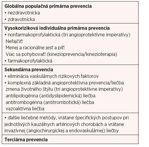 Komplexná prevencia a liečba organovaskulárnych artériových ischemických chorôb (4–11)