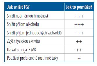 Nefarmakologické možnosti ovlivnění TG [Upraveno podle 7]