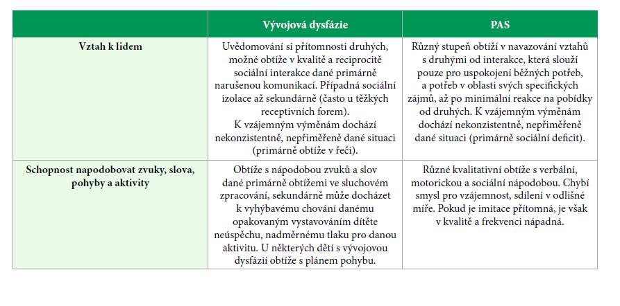 Diferenciální diagnostika vývojové dysfázie/ PAS