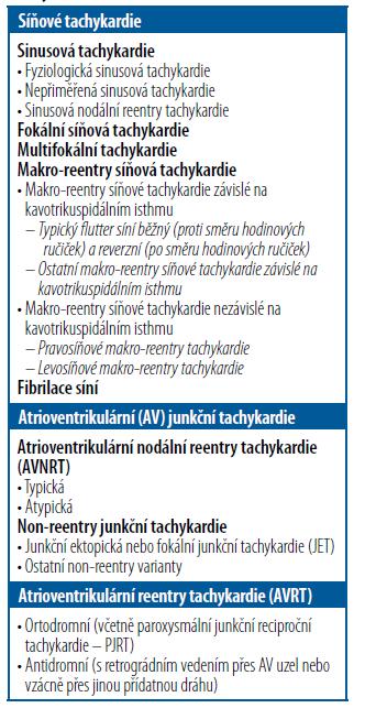 Klasifikace supraventrikulárních tachykardií [1]