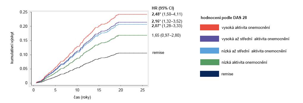 Docílení remise je asociováno se zlepšenými dlouhodobými ukazateli – kumulativní incidence velkých ortopedických výkonů podle DAS 28 u 2045 pacientů s časnou RA, kteří byli sledováni 25 let. Aktivita onemocnění byla hodnocena podle ročního průměru DAS 28 mezi rokem 1–5 : remise (≤ 2,6), nízká aktivita (> 2,6–3,2), střední/nízká (≥ 3,2–4,19), střední/vysoká (4,2–5,1) a vysoká (> 5,1). Pacienti byli zařazeni do dvou kohort v rozmezí let 1986–1999 a 2002–2012 (podle Nikiphorou E, et al. Ann Rheum Dis 2016; 75: 2080–2086). HR (hazard ratio) – poměr rizik, *p < 0,05 vs. remise