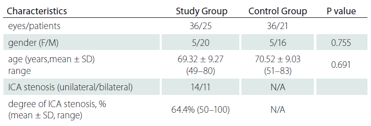 Demographic and clinical characteristics of study participants.