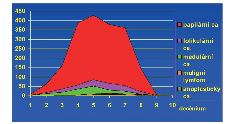 Věková distribuce zhoubných nádorů v souboru operovaných 1991−2010 na Klinice otorinolaryngologie a chirurgie hlavy a krku 1. LF UK. Zkratka ca označuje diagnózu karcinomu<br> Graph 2: Age distribution of patients in the 1991−2010 group operated for malignant thyroid disease at the Department of Otorhinolaryngology and Head and Neck Surgery, 1st Faculty of Medicine, Charles University, University Hospital Motol, Prague