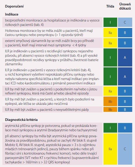 EKG monitorace.