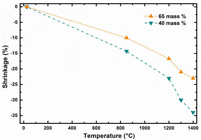 Shrinkage dependence of 3D printed bodies as function of temperature and solid content