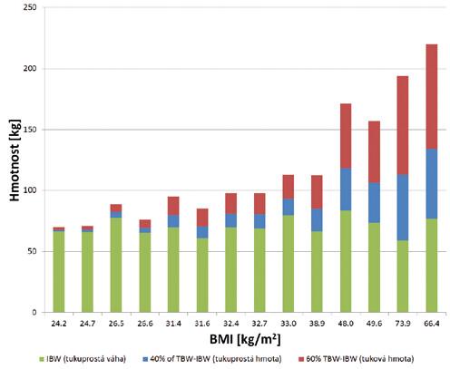 Odhad tělesného složení na základě vypočítaných dávkovacích  hmotností u mužů (vpravo čtyři pacienti s obezitou 3. stupně). Náhodně  vybraní pacienti z několika oddělení Všeobecné fakultní nemocnice, Praha
