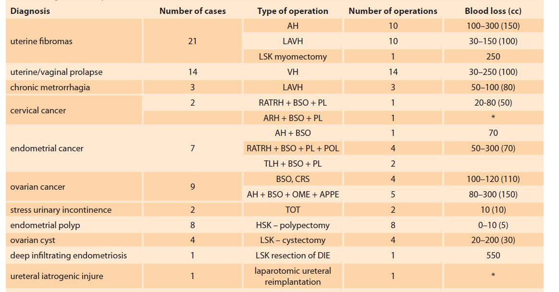 Diagnosis, operation and blood loss (2007–2018).<br> Tab. 1. Diagnostika, operace a ztráta krve (2007–2018).