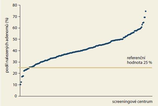 Podíl preventivních koloskopií s nalezeným adenomem v jednotlivých screeningových centrech v roce 2017.<br> Graph 1. The proportion of preventive colonoscopies with diagnosed adenoma in individual screening centers in 2017.