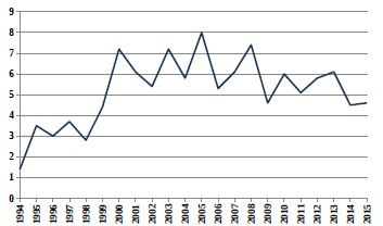 Relativní počty živě narozených dětí s vrozenou vadou v ČR (1994–2015) ze skupiny Q30–Q34 Vrozené vady dýchací soustavy