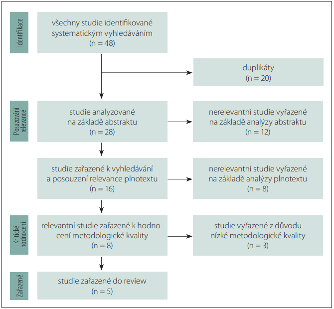 Vývojový diagram systematického procesu hodnocení relevance a metodologické kvality identifikovaných studií.<br> Fig. 1. Flow chart of the systematic process of the assessment of the relevance and methodological quality of the identifi ed studies.