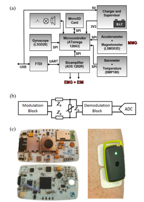 Holter - sensor system. (a) Block diagram of holter module. (b) Schematic of impedance monitoring circuit (c) PCB design and holter connected to brachia.