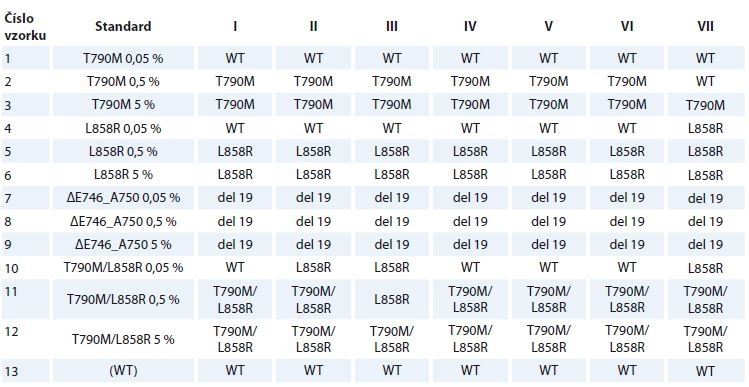 Výsledky genotypizace vyšetřovaných standardů plazmy v jednotlivých referenčních laboratořích (I–VII).