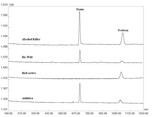 Reprezentatívne elektroforeogramy získané z analýzy tiamínu a pyridoxínu v reálnych vzorkách šumivých tabliet, energetických nápojov a vitamínových vôd. Detekcia bola uskutočnená pri vlnovej dĺžke 260 nm. Veľkosť separačného prúdu bola 50 µA. Ostatné separačné podmienky sú uvedené v časti Optimalizácia CZE-UV metódy