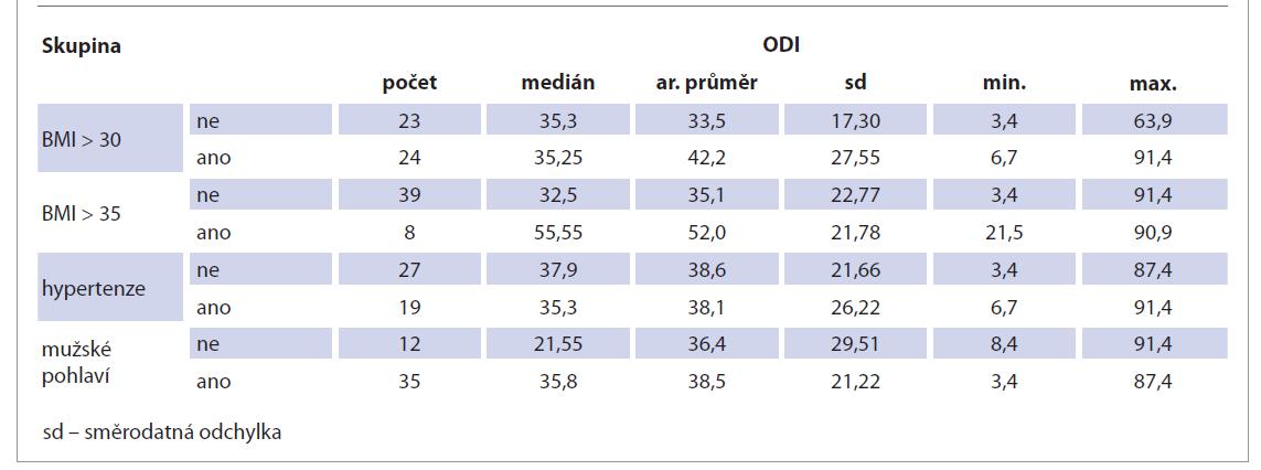 Porovnání ODI s výskytem BMI nad 30, BMI nad 35, hypertenze a mužského pohlaví.<br> Tab. 6. Comparison of ODI with the incidence of BMI over 30, BMI over 35, hypertension and male gender.