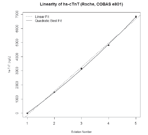 Linearity for hs-cTnT Roche. Value of σ/c was 1.2% (critical value of imprecision = 6.3%), value of ADL was 4% (critical value of non-linearity = 5.6%).