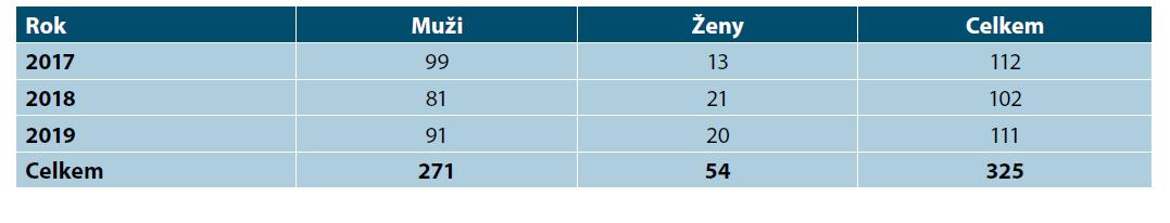 Syfilis 2017–2019, počty mužů a žen, Dermatovenerologická klinika 1. LF UK a VFN