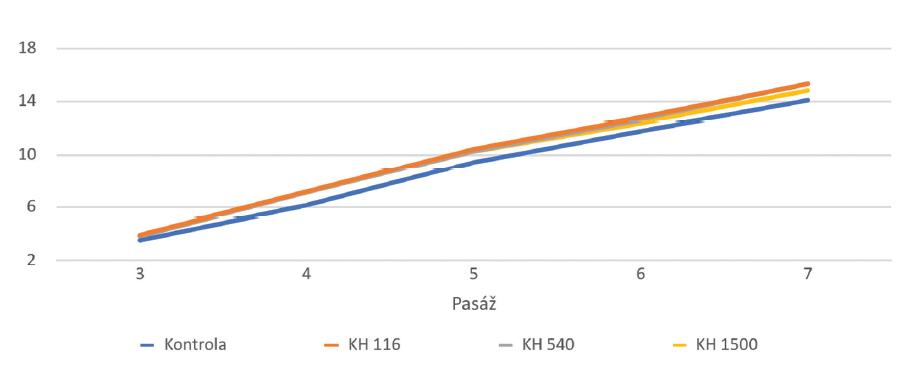 Kumulovaný počet populačních zdvojení KBZD linie 1 v 2.–7. pasáži kultivovaných v kontrolním médiu (Kontrola), médiu 1 (KH 116), médiu 2 (KH 540) a médiu 3 (KH 1500)<br> Graph 1 Cumulative population doublings of the DPSC line 1 in the 2nd–7th passage. DPSCs were cultivated in control medium (Control), medium 1 (HA 116), medium 2 (HA 540) and medium 3 (HA 1500)