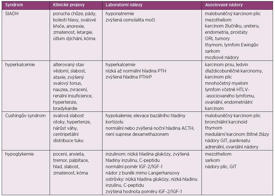 Paraneoplastické endokrinní syndromy
