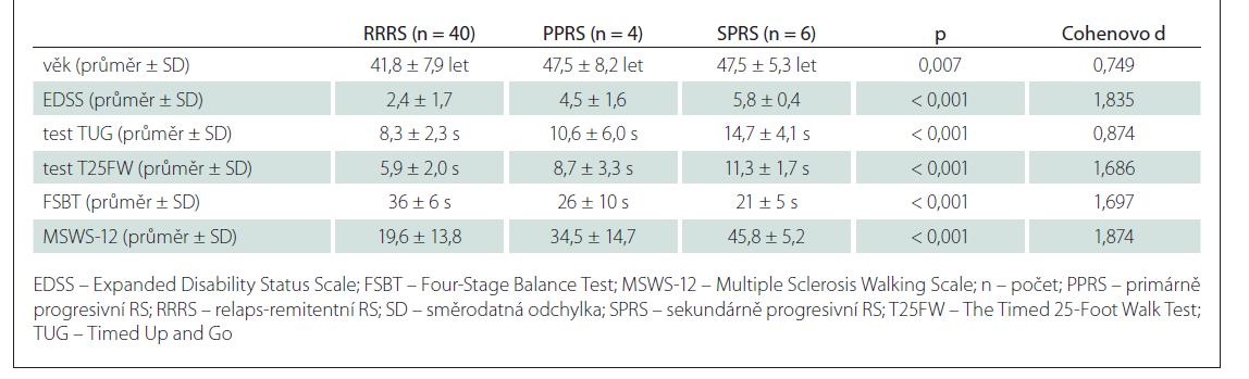 Porovnání hodnot pacientů s RRRS a progresivními formami roztroušené (PPRS a SPRS).