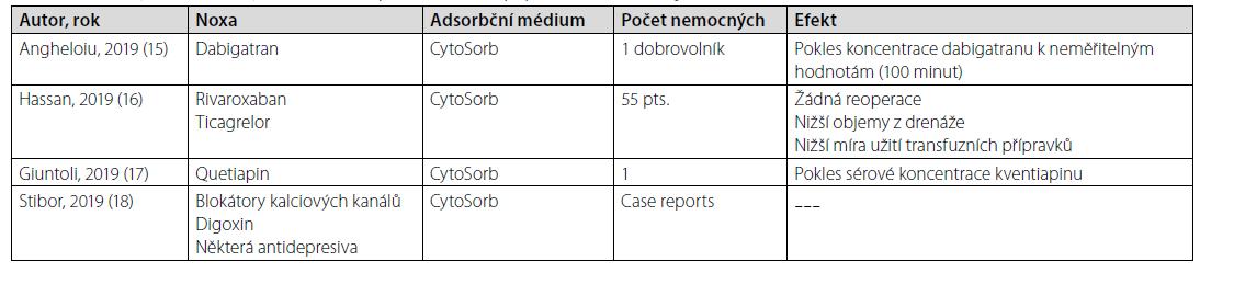 Příklady efektivního využití hemadsorpčních metod v případně život ohrožující intoxikace