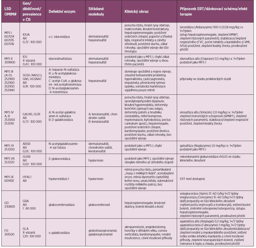 Přehled lyzozomálních střádavých onemocnění, jejich incidence v České republice a možnosti ERT (upraveno podle 2, 3, 16)