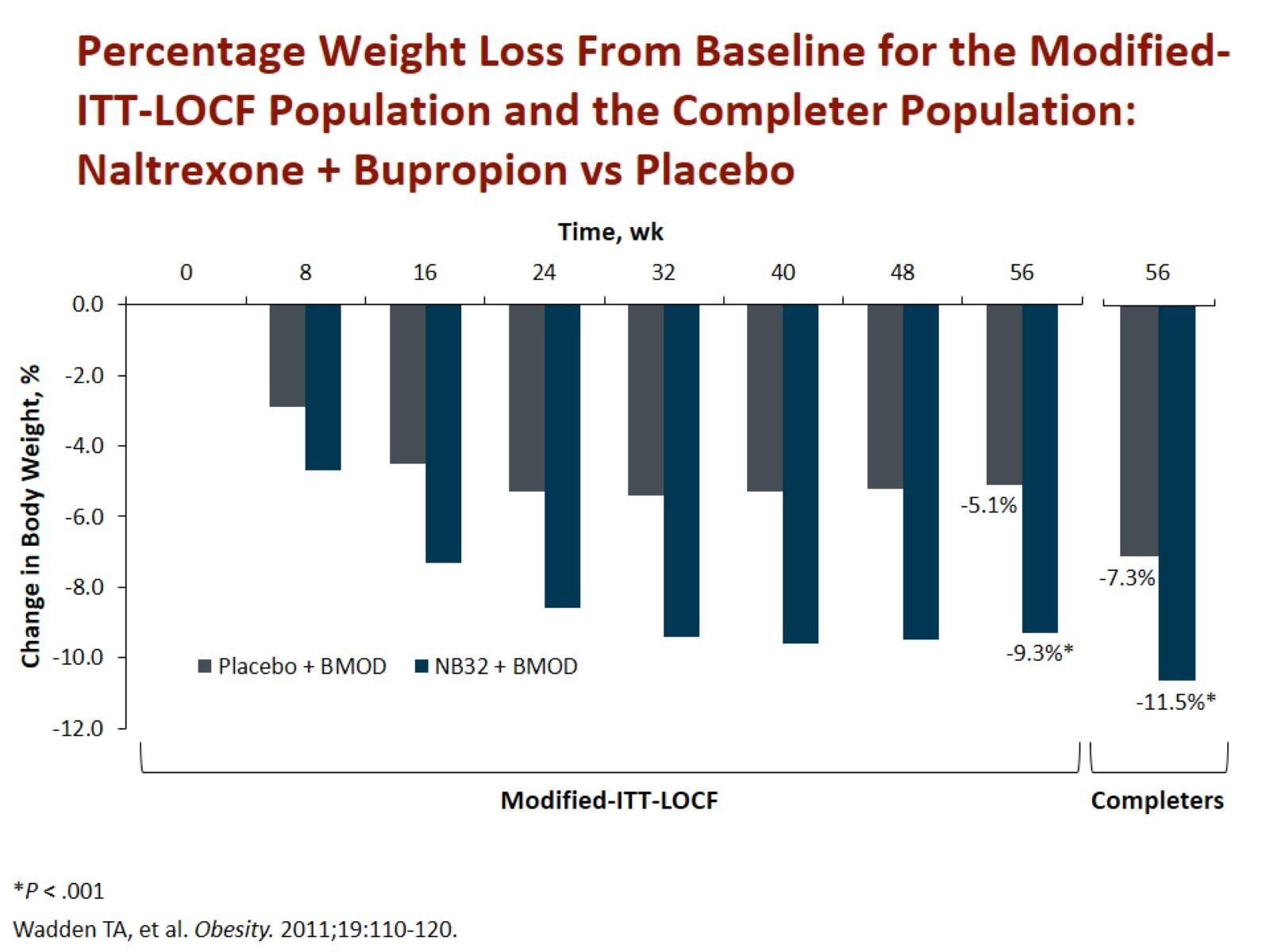 Redukce hmotnosti po 1 roce léčby naltrexonem + bupropionem oproti placebu. Zdroj: Wadden TA, Foreyt JP, Foster GD et al. Weight loss with naltrexone SR/bupropion SR combination therapy as an adjunct to behavior modification: the COR-BMOD trial. Obesity (Silver Spring) 2011; 19(1): 110–120. doi: 10.1038/oby.2010.147.<br> Fig. 4. Wadden TA, Foreyt JP, Foster GD et al. Weight loss with naltrexone SR/bupropion SR combination therapy as an adjunct to behavior modification: the COR-BMOD trial. Obesity (Silver Spring) 2011; 19(1): 110–120. doi: 10.1038/oby.2010.147.