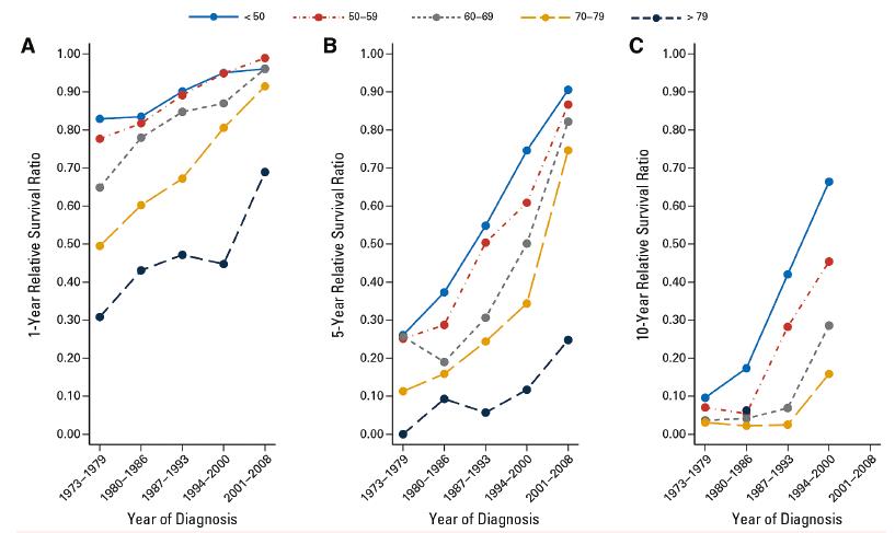 Efekt dostupnosti imatinibu a dalších inhibitorů tyrosinové kinázy na zlepšení pravděpodobnosti přežití nemocných různých věkových skupin ve švédském národním registru<br> Upraveno podle [20].