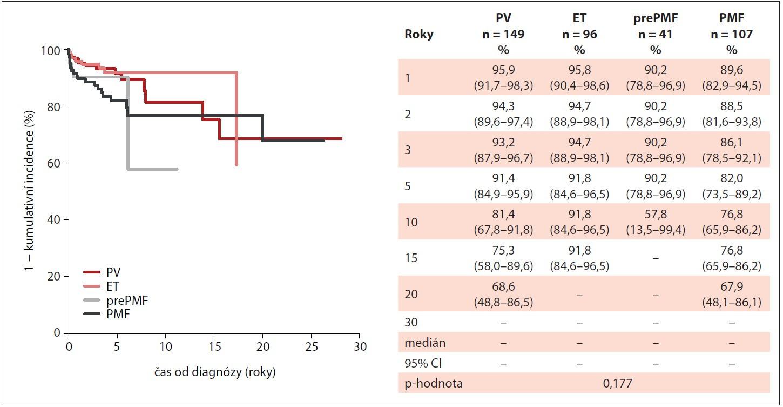 Incidence krvácivých příhod u pacientů s Ph-MPN v průběhu sledování v MIND (n = 503).