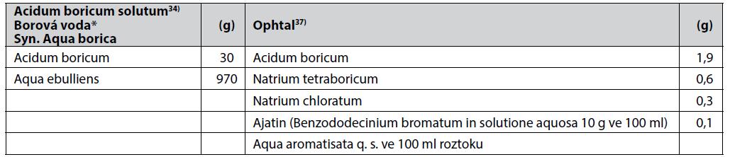 Složení léčivých přípravků Acidum boricum solutum a Ophtal
