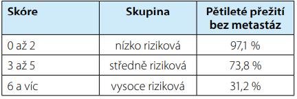 SSIGN skóre<br> Tab. 3. SSIGN score