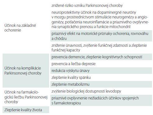 Prehľad účinkov fyzickej aktivity u pacientov s Parkinsonovou chorobou