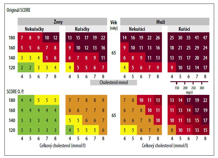 Srovnání tabulek SCORE a SCORE O.P., modifikované pro osoby nad 65 let.