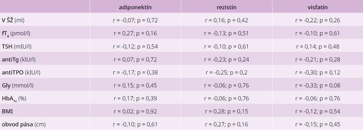 Korelácie medzi jednotlivými adipokínmi a parametrami glycidového a tyroidálneho metabolizmu u pacientov s DM2T s AIT