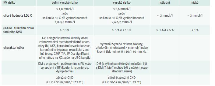 Cílové hodnoty LDL-C podle KV-rizika doporučené European Society of Cardiology (ESC) a European Atherosclerosis Society (EAS). Upraveno podle [2]